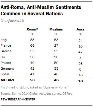 Abb. 3: Einstellung gegenüber Roma, Muslimen und Juden