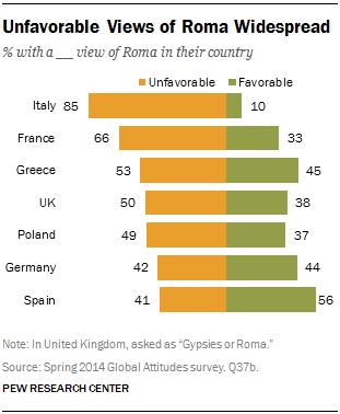 Negative Sicht auf Roma weit verbreitet